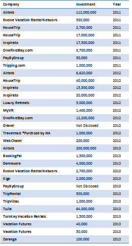 Funding Table by Company Name and Year