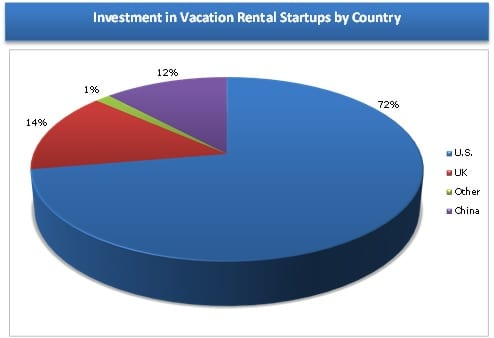 Disclosed Funding for Vacation Rental Startups by Country