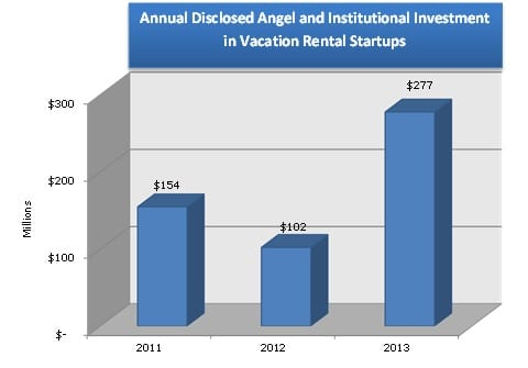 Annual Diclosed Investment into Vacation Rental Startups by Ange and Institutional Investors