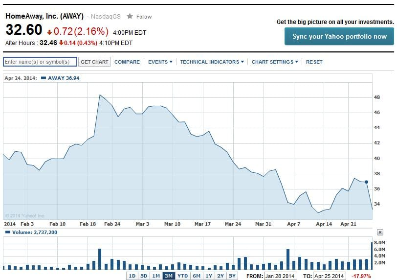 HomeAway Stock Performance