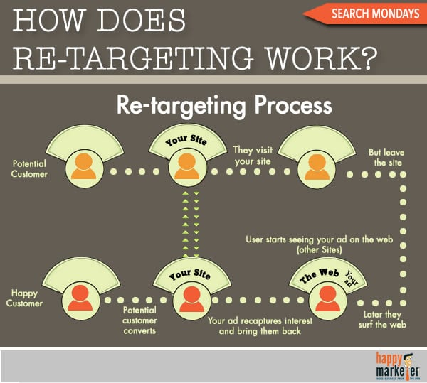 Retargeting and Email Lifecycle marketing