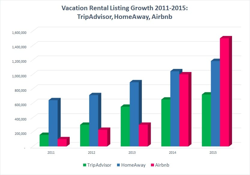 Vacation Rental Listing Growith for Airbnb, HomeAway and TripAdvisor -VRM Intel