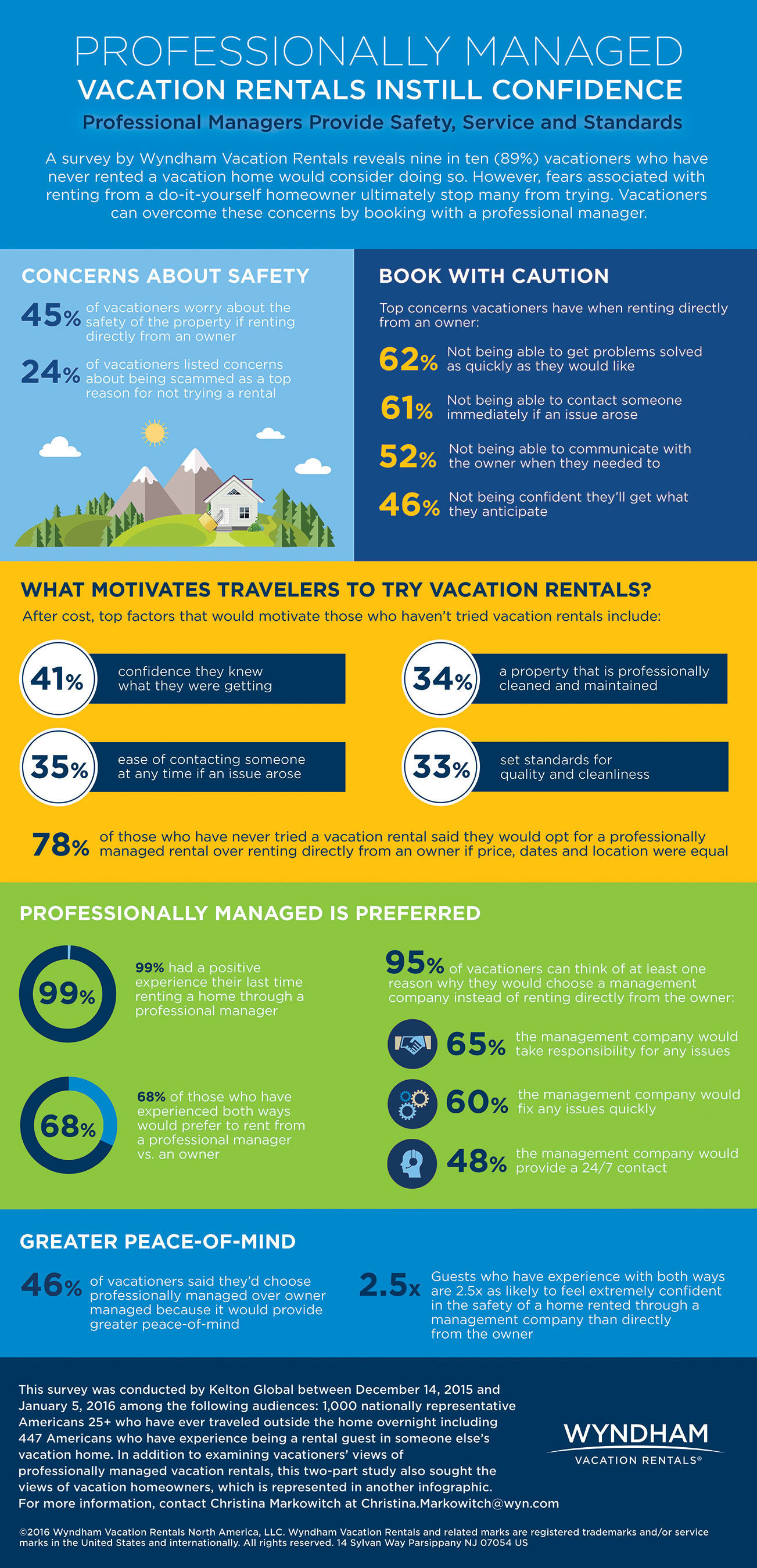A survey by Wyndham Vacation Rentals reveals nine in ten (89%) vacationers who have never rented a vacation home would consider doing so. But fears associated with renting from a do-it-yourself homeowner stop many from trying. (PRNewsFoto/Wyndham Vacation Rentals)