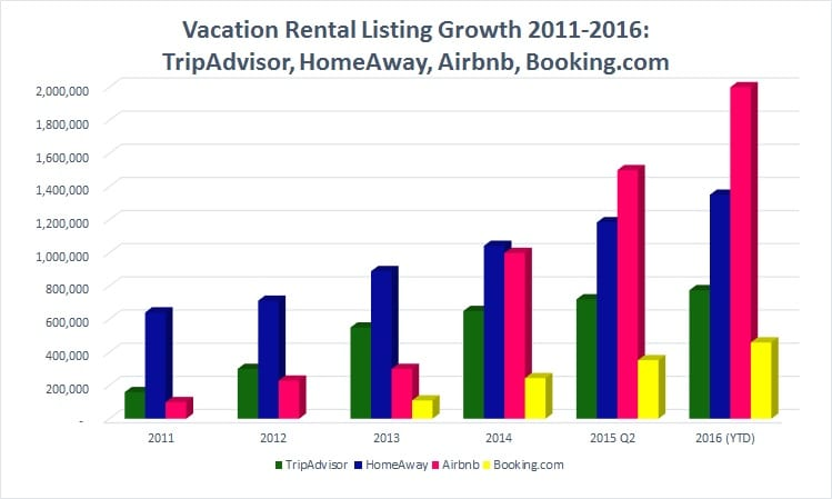 tripadvisor-homeaway-airbnb-booking-com-vacation-rental-market-share